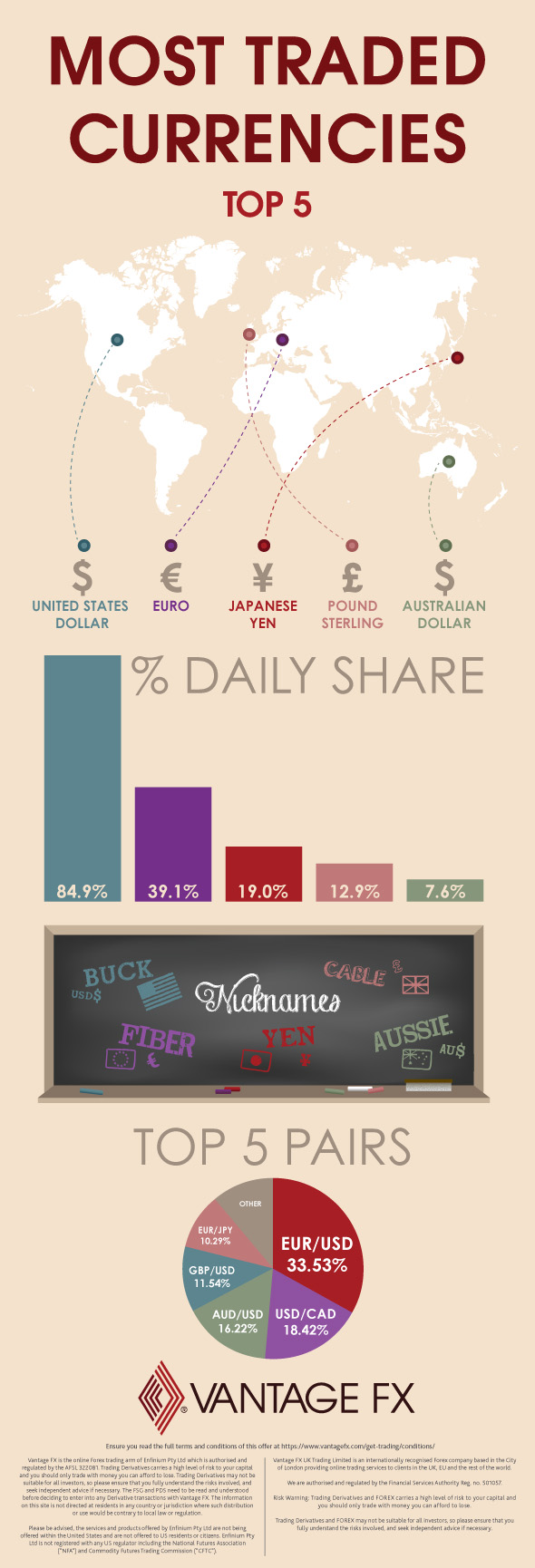 Most Traded Currency Pairs Infographic